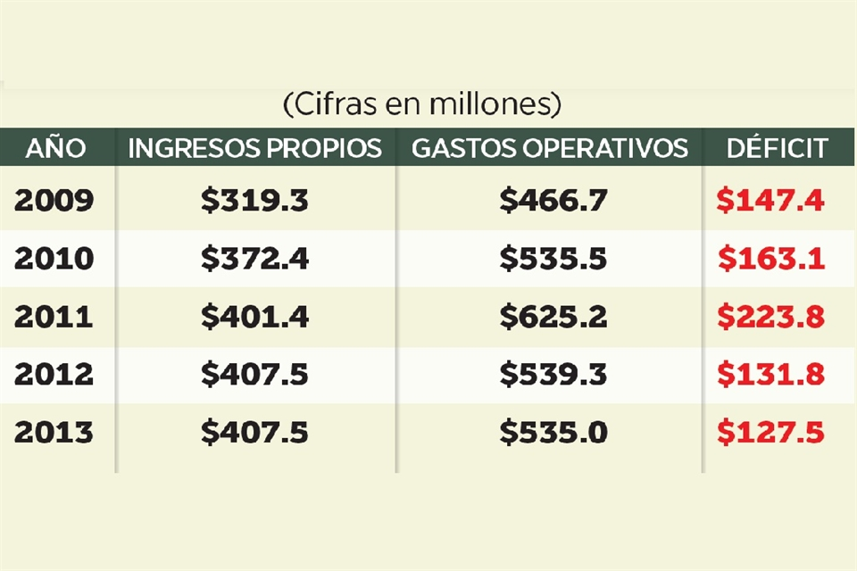 4fc131a0e5bd Éstas son cifras de los gastos operativos e ingresos propios del Metro ...