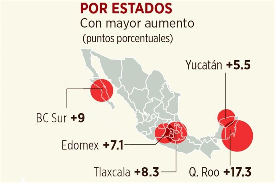 Crece pobreza 7.3% en México
