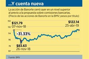 Suspende Banorte corresponsalía con Oxxo